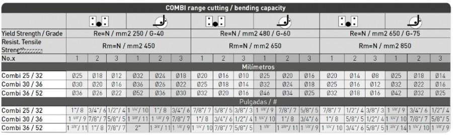 Combi 25-32, 400V, Sima