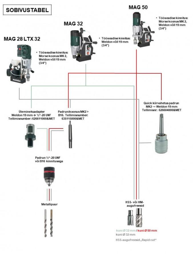 Magnetstatiiviga trell MAG 50, Metabo