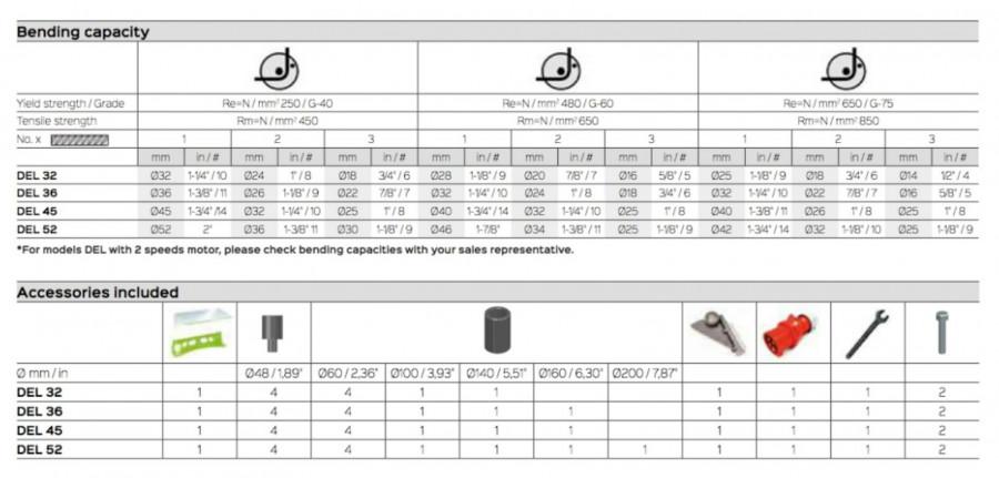 Armatūras liekšanas iekārta DEL32, 230V, Sima