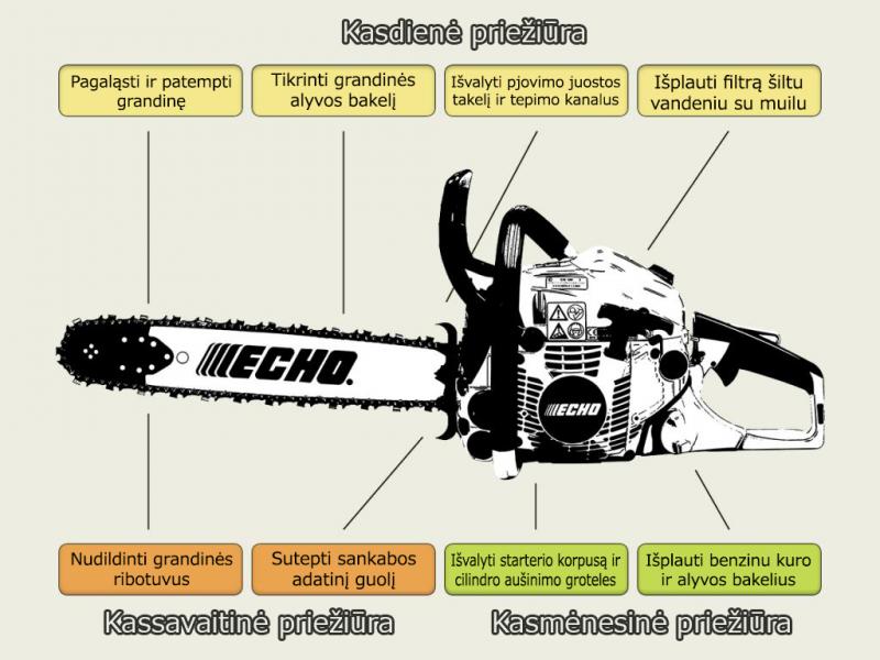 Kaip teisingai prižiūrėti grandininį pjūklą?
